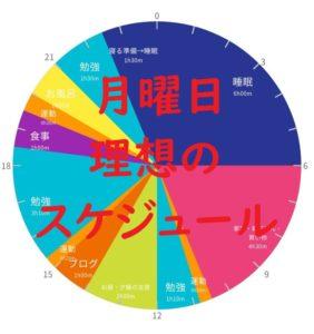 英検準1級勉強スケジュール 12月21日 月曜日