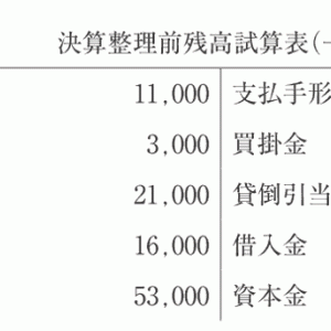【一次頻出論点】財務令和2年第2問