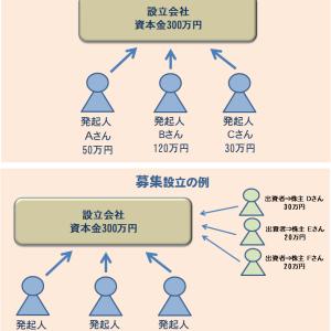 株式会社の設立(発起設立、募集設立):法務令和2年問2