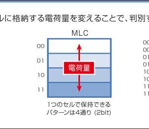 【フラッシュメモリ,SSD,SLC,MLC】情報令和2年問2
