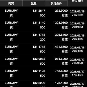 ユーロ円133円⇒130円まで下落!ユーロ円売り利確を進めていきます。