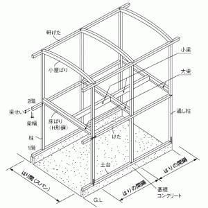 住宅の耐震性能について (2) 耐震等級、品確法計算、許容応力度計算