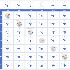 米国主要ETFレーダーチャート as of 2020/8