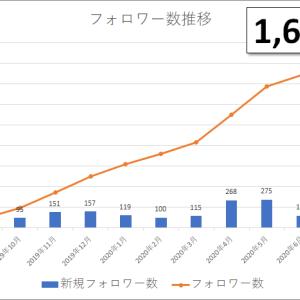 【ツイッター実況 #10】フォロワー1,693名(前月比 +48名)