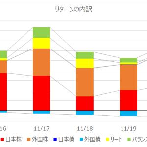 【投資信託】運用週報 187週目|リターン +29,945円