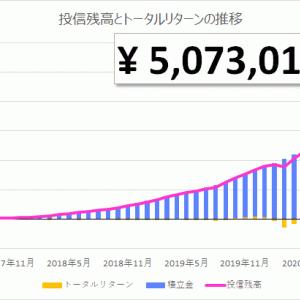 【投資信託】初心者の積立投資 47ヵ月目|投信残高 5,073,013円