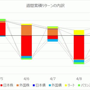【投資信託】運用週報 207週目|リターン -5,794円(-0.14%)