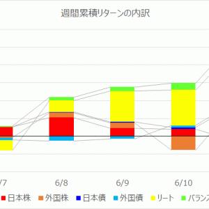 【投資信託】運用週報 216週目|リターン +25,279円(+0.52%)