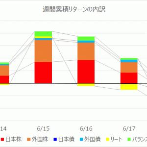 【投資信託】運用週報 217週目 リターン -19,218円(-0.40%)