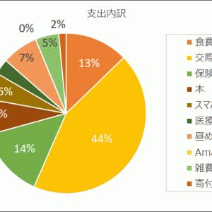 【実家暮らし】26歳独身男の家計簿 収支 +27,925円 2021年6月