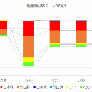 【投資信託】運用週報 222週目 リターン -64,912円(-1.25%)