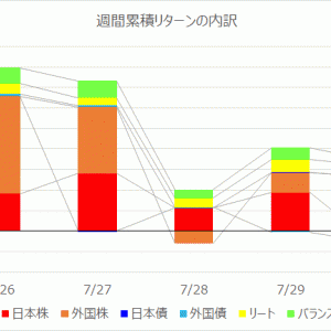 【投資信託】運用週報 223週目 リターン +29,651円(+0.57%)