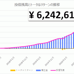 【投資信託】初心者の積立投資 51ヵ月目|投信残高 6,242,613円