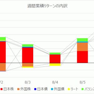 【投資信託】運用週報 224週目 リターン +56,604円(+1.07%)