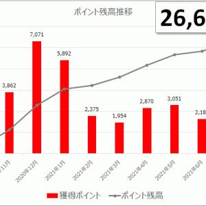 【楽天ポイント】27歳独身男のポイ活 2021年7月 残高26,638pt