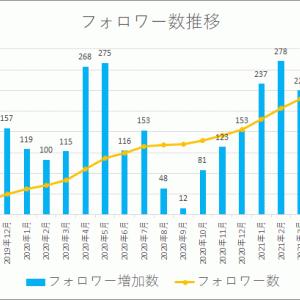 【運用記録】ツイッター 24ヵ月目 フォロワー3,630名(前月比 +213名)