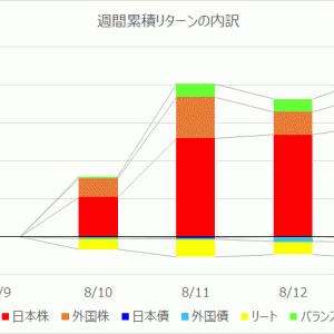 【投資信託】運用週報 225週目 リターン +35,957円(+0.67%)