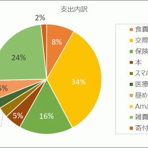 【実家暮らし】27歳独身男の家計簿 収支 +2,525円 2021年7月