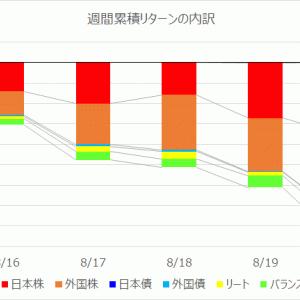 【投資信託】運用週報 226週目 リターン -169,590円(-3.16%)