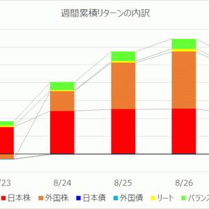 【投資信託】運用週報 227週目 リターン +106,780円(+1.97%)