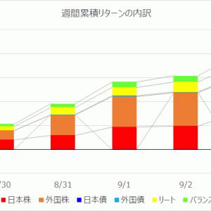 【投資信託】運用週報 228週目 リターン +193,732円(+3.50%)