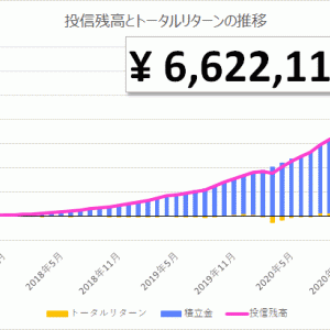【投資信託】初心者の積立投資 52ヵ月目 投信残高 6,622,119円