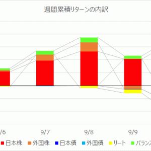 【投資信託】運用週報 229週目 リターン +28,593円(+0.53%)