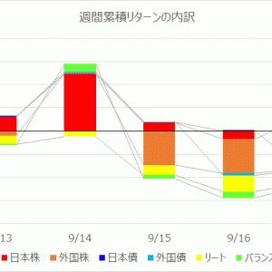 【投資信託】運用週報 230週目|リターン -17,916円(-0.32%)