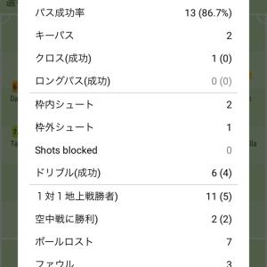 【速報/動画】ヘタフェ久保さん、相手選手抜きまくりの前半終了…惜しいFK2本蹴る!