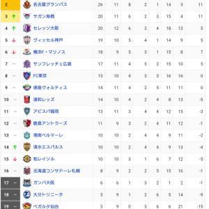 【悲報】ガンバ大阪さん、6試合2失点という鉄壁の守備になってしまう…