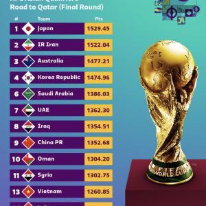【朗報】サッカー日本代表、FIFAランク23位へ!!!!!!!