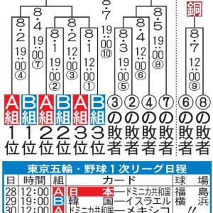 【五輪/野球】宮根氏、出場全6チームが決勝Tに進めることを知らず「日本は予選Lを突破するだけでもなかなか大変」と発言してしまうwwwwwwww