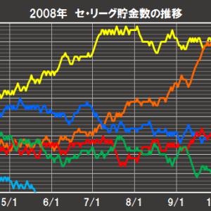 阪神2008「Vやねん」と2021年のゲーム差のグラフの比較してみた