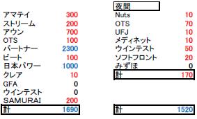 2020.09.24木の収支報告