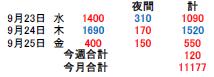 2020.09.23~25の収支報告