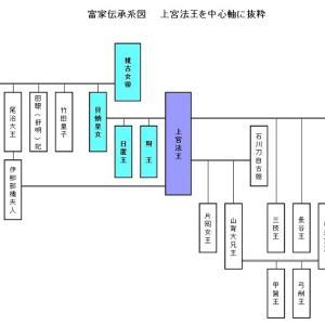 上塩冶築山古墳 (1) 富家伝承系図