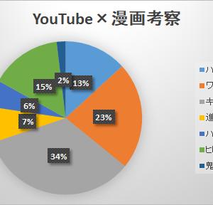 【YouTubeバズる動画って?】『漫画×考察』一ヵ月で1,000回再生を越える人気動画をまとめてみました!