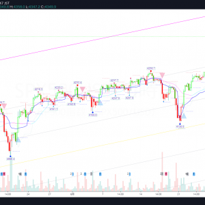S&P500 0702C *ATH!!!* Weekly-Review