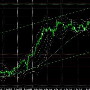 10月18日(月)【Day】ドル円・ユーロドルの本日のエントリーポイント