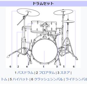 ドラムパーツ名称。 midi作り、知っておくと楽ができる?