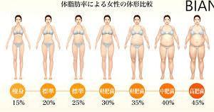 なんでー?体脂肪率が変わらない