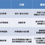 【超重要】源泉徴収票、ざっくり簡単に理解しよう!!