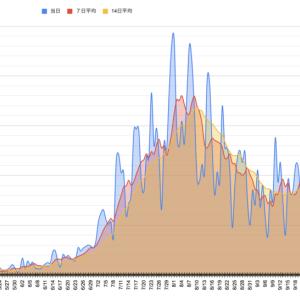 【新型コロナ】東京都の感染者数推移をグラフにしてみた【10月末時点】