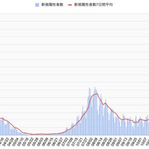 【全国】感染者数・死者数・曜日別推移グラフ【新型コロナ】11月初旬時点