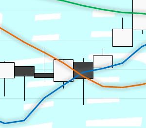 今週木曜日から水星逆行?!前回は前後6日追加で-26.41%