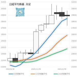 日本市場の行方も梅雨前線みたいに押し合って停滞?
