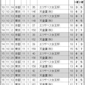 第162回 天皇賞(秋)は6枠