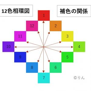 色をあやつる①.色相環(しきそうかん)