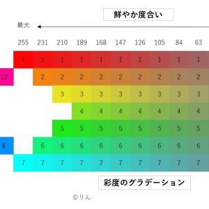色をあやつる②.彩度(さいど)のグラデーション