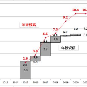 2020年株式運用成績の追記 (米国株残高推移と国内株等取得来損益を追加しました)